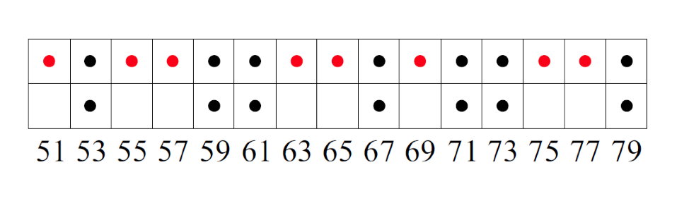 Graph showing dots with prime numbers