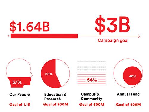 Campaign Totals
