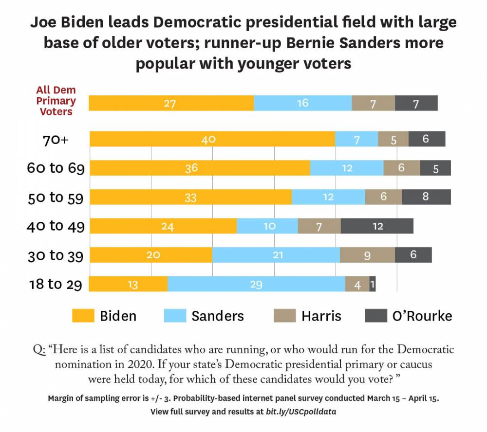 Graphic: Poll results