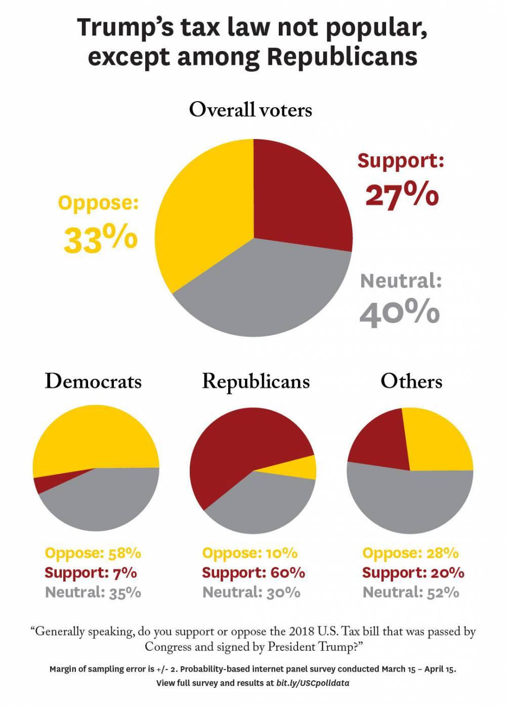 Graphic: Trump's tax law not popular, except among Republicans