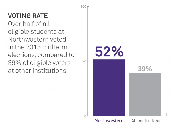 52% of NU students voted in 2018, compared to 39% of students nationally.