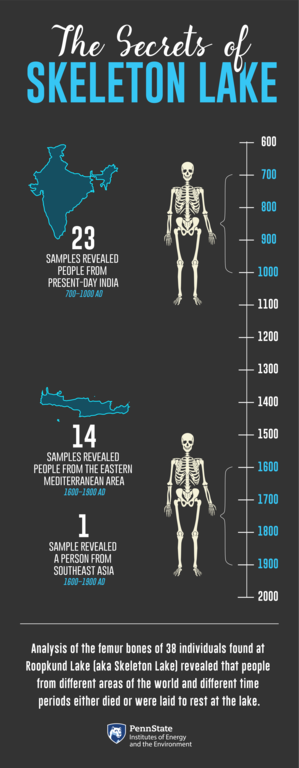 infographic depicting the time discrepancies of skeletal remains at Roopkund Lake