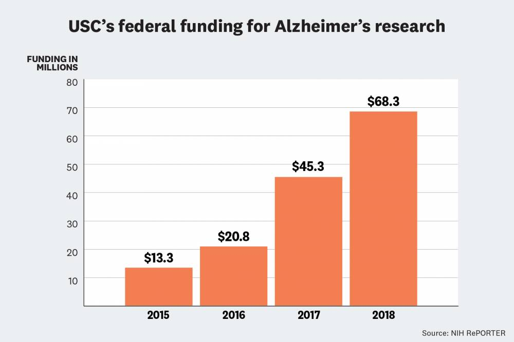 alzheimer's research funding