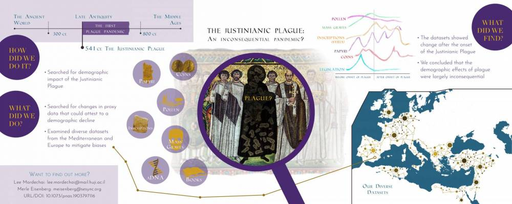Infographic depicting research on the Bubonic Plague