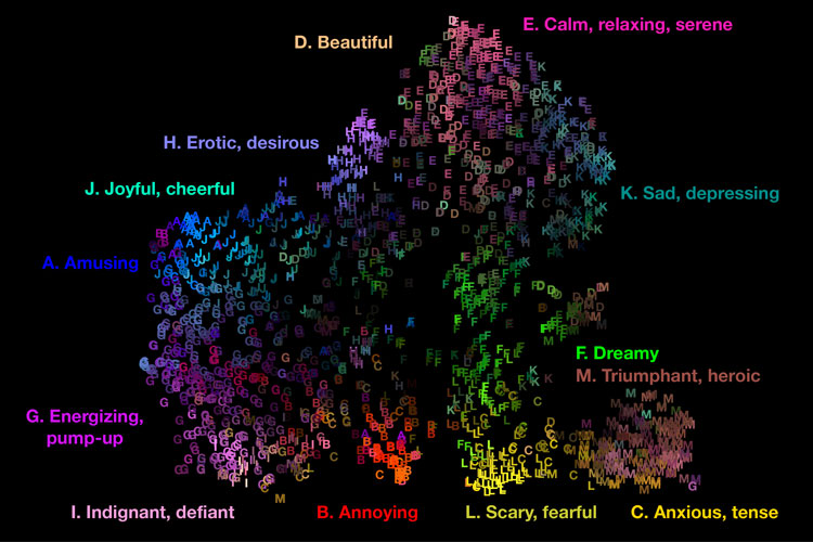 Scientists have mapped the 13 emotions triggered when we listen to music (Graphic by Alan Cowen)