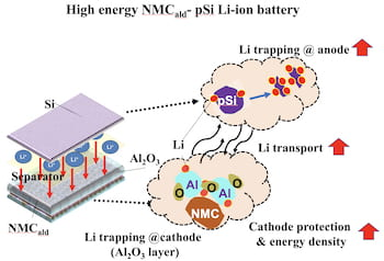 Rice University engineers built lithium-ion batteries with silicon anodes and an alumina layer to protect cathodes from degrading. (Credit: Illustration courtesy of the Biswal Lab/Rice University)