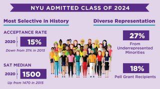 Statistics on Class of 2024: 15% selectivity rate; 27% underrepresented minorities; 18% Pell recipients; Average SAT score 1500