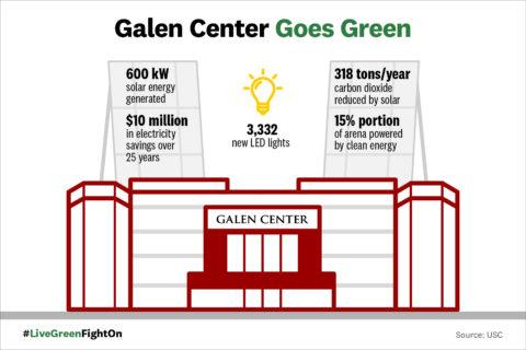 Galen Center Goes Green graphic