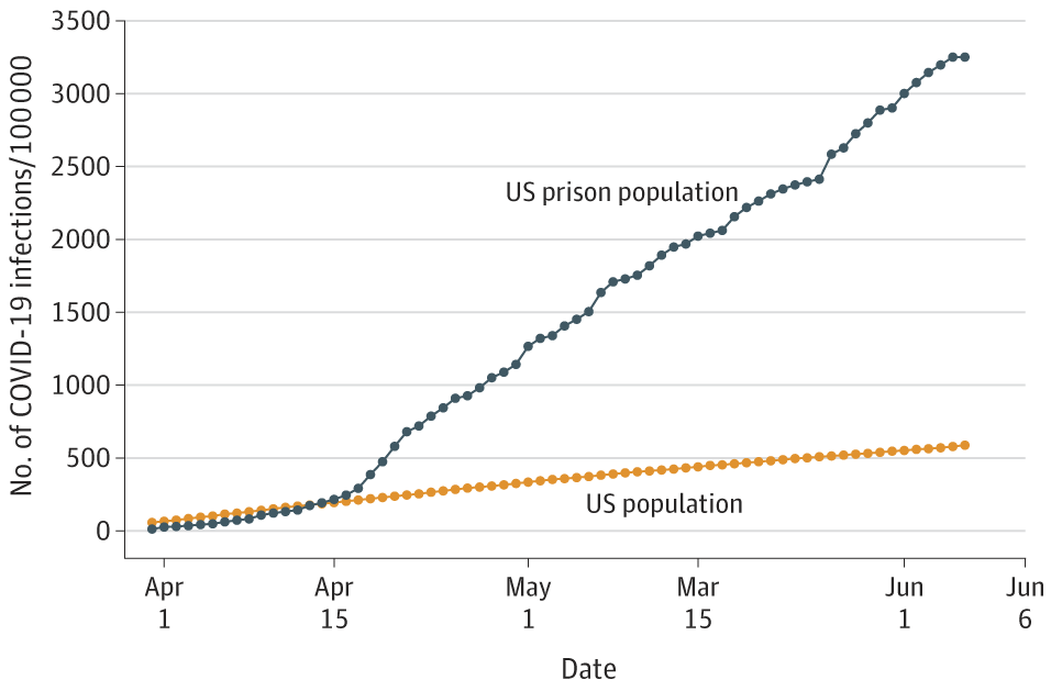 Graph shows a prison infection rate that is far steeper per 100,000 people than the infection rate for the general U.S. population