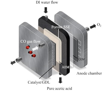 Rice University engineers have developed a reactor to produce liquid acetic acid directly from carbon monoxide. The reactor uses a catalyst of copper nanocubes and a solid-state electrolyte. (Credit: Illustration by Peng Zhu/Rice University)