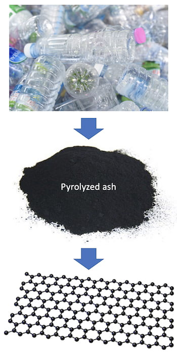 Rice University chemists turned otherwise-worthless pyrolyzed ash from plastic recycling into graphene through a Joule heating process. The graphene could be used to strengthen concrete and toughen plastics used in medicine, energy and packaging applications. (Credit: Tour Group/Rice University)