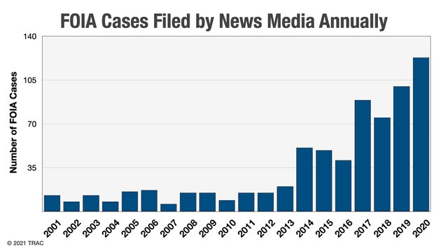 graph depicting FOIA cases filed annually by the news media from 2001 to 2020